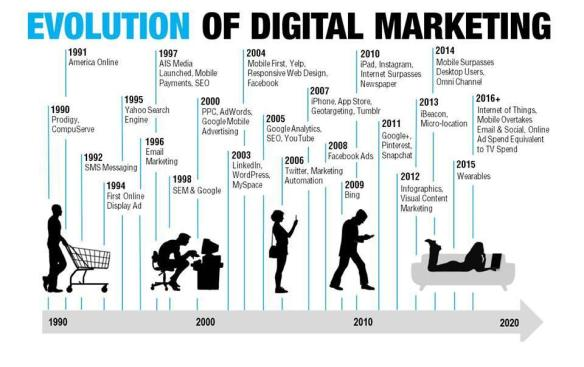 Evolution of Digital